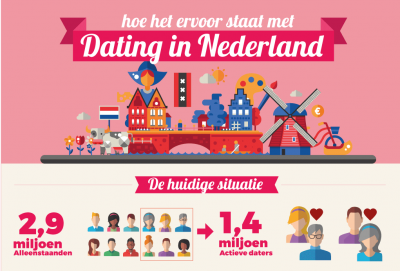 vergelijk dating sites Vergelijkendatingsitesnl is tracked by us since january, 2013 over the time it has been ranked as high as 3 167 999 in the world it was hosted by transip bv and totaaldomein bv.