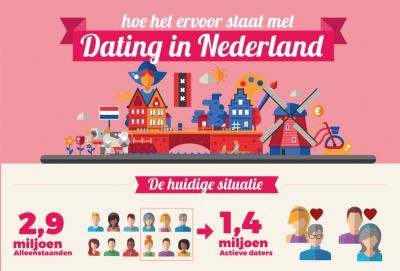 Dating apps in nederland