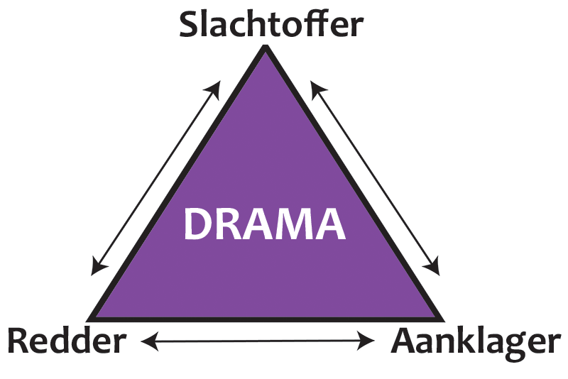 Dramadriehoek