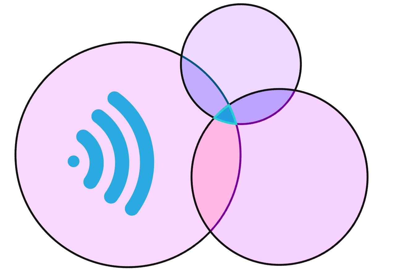 trilateratie signaal